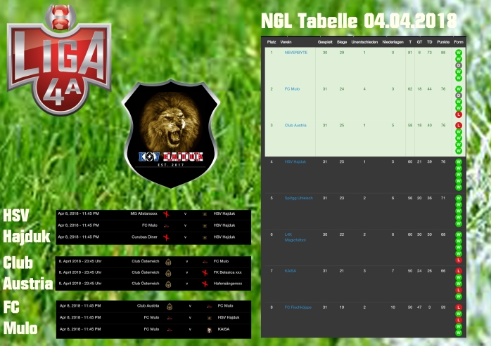 PCL Tabelle 04_04
